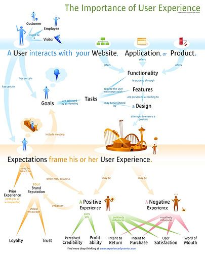 Es el turno de hablar de usabilidad, ¡perdón! de experiencia de usuario