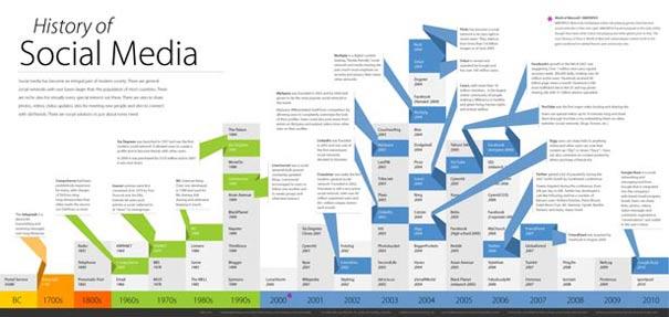 Historia de los medios sociales [infografia]