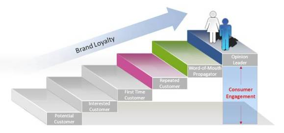 De cliente potencial a fan de nuestra marca