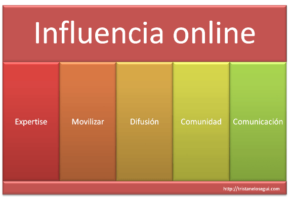 Los pilares de la influencia online