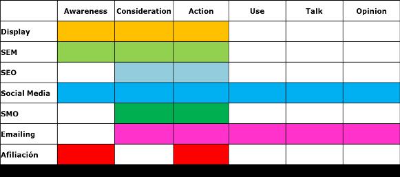 canales vs purchase funnel completo - tristanelosegui.com