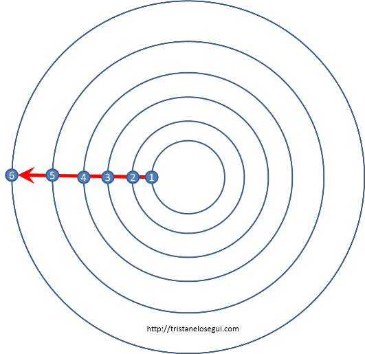 Teoría de los seis grados de separación