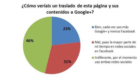 Pregunta sobre Google+ lanzada desde Facebook y Twitter Resultados a 02/08/11 - 21.00