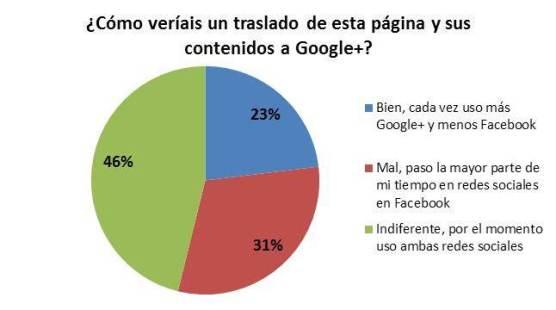 Pregunta sobre Google+ lanzada desde Facebook y Twitter Resultados a 02/08/11 - 21.00
