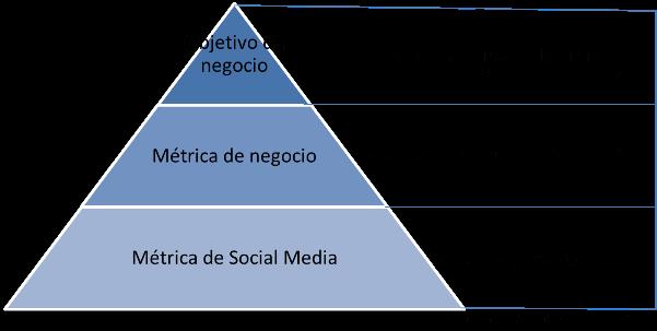 pirámide de objetivos y métricas en social media