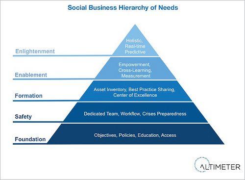 Jerarquía de las necesidades del Social Business - de Jermiah Owyang