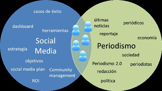 conectores temáticos - tristanelosegui.com