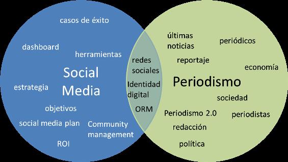 Relaciones temáticas entre periodismo y social media - tristanelosegui.com