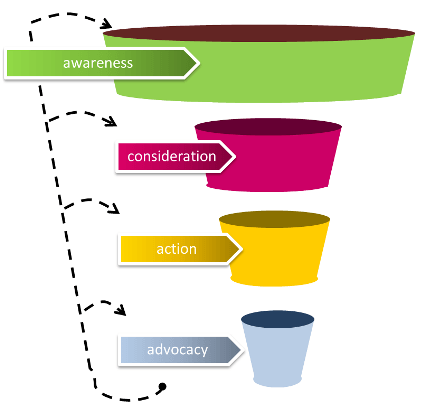 social media funnel awareness - tristanelosegui com