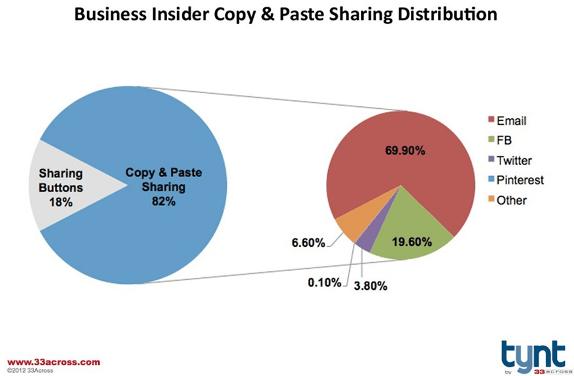 Porcentaje de contenido compartido copiando y pegando la URL