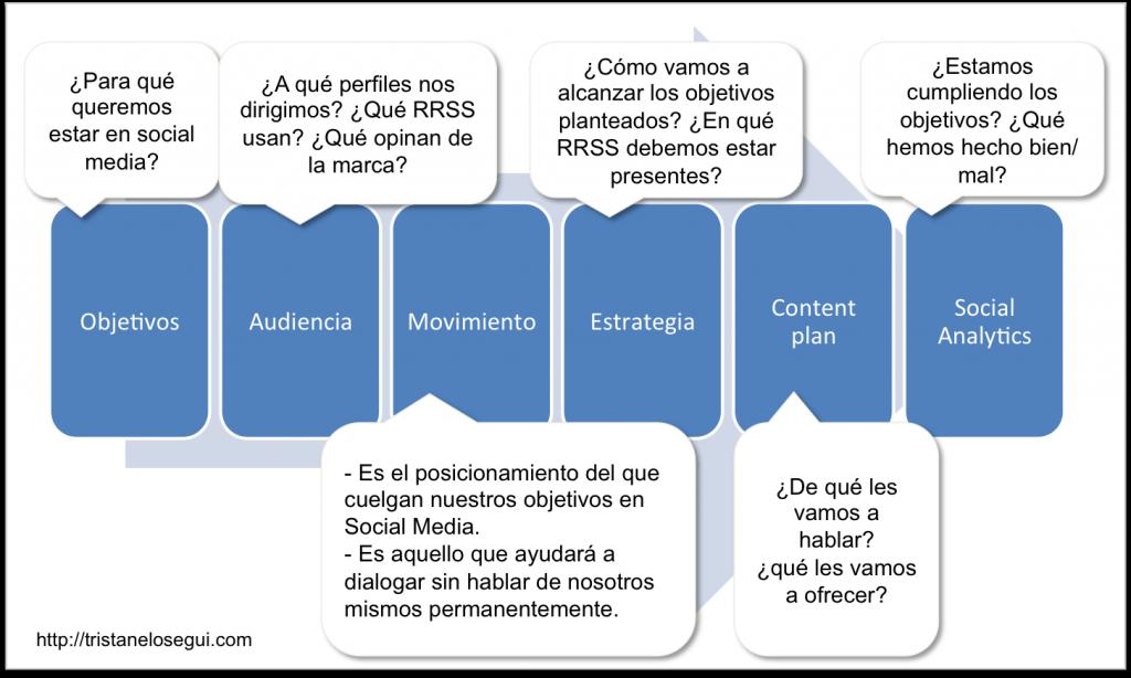 Personal Social Media Plan - tristanelosegui.com