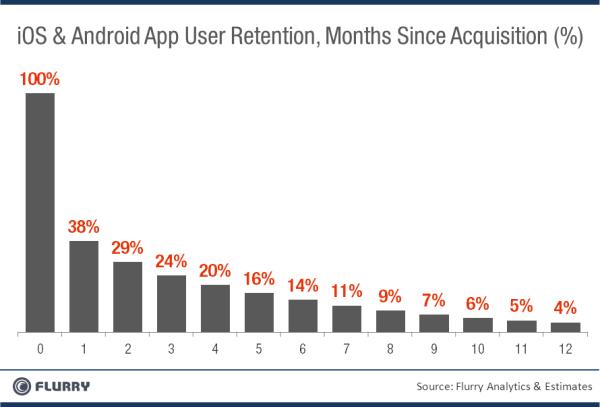 Retención de usuarios mensual desde la descarga de la app - Flurry