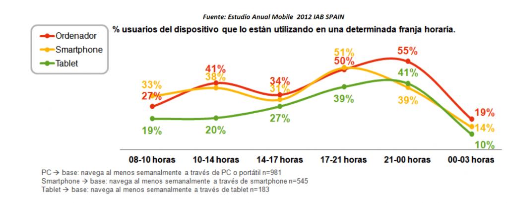uso de dispositivo por franja horaria estudio mma spain 2012 - tristanelosegui.com