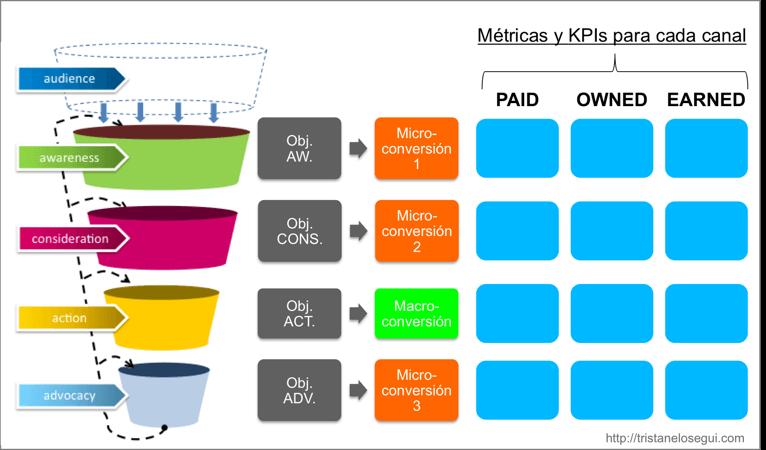 Definir objetivos metricas y kpis para cada canal online y fase del purchase funnel - tristan elosegui