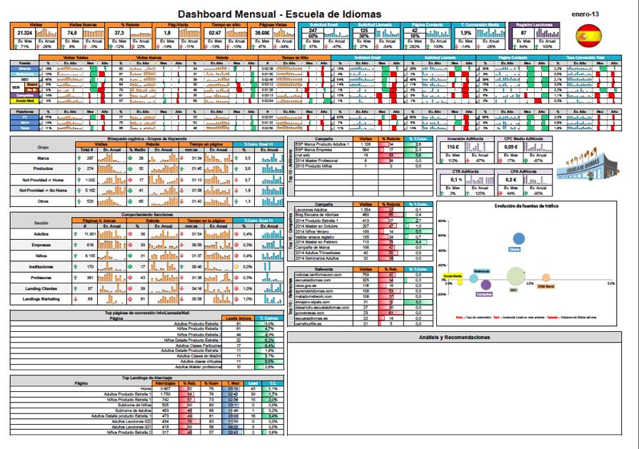 Ejemplo dashboard small data, El Arte de Medir