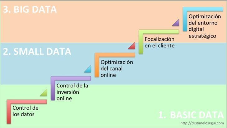 basic data, small data, big data - tristan elosegui