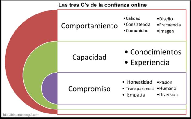componentes de la confianza online - tristan elosegui
