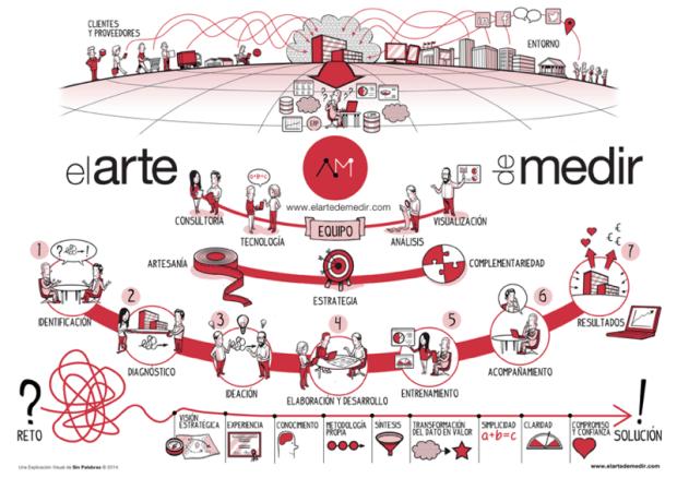 La analítica digital según El Arte de Medir