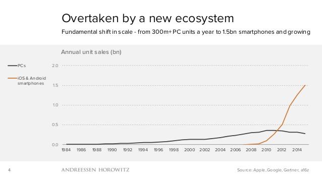 Ventas mundiales de PCs, teléfonos celulares, smartphones y tablets (1994-2014)