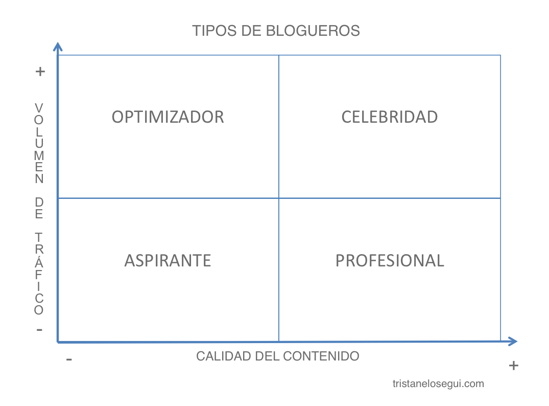 Tipos de blogueros - Tristán Elósegui