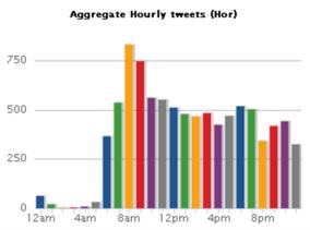 Tweets por hora en TweetStats.com