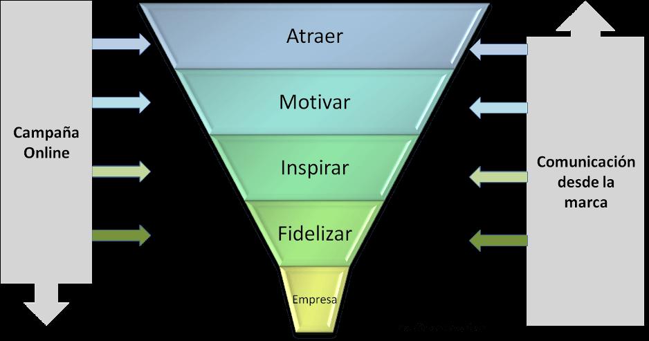 El embudo de fidelización como herramienta para optimizar campañas