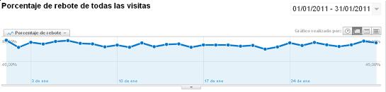 Tasa de rebote de enero de 2011 en google analytics