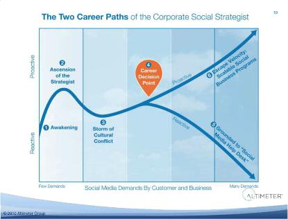 Cómo hacer escalable una estrategia en social media