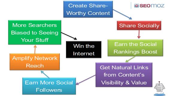 Cómo usar social media para mejorar el SEO