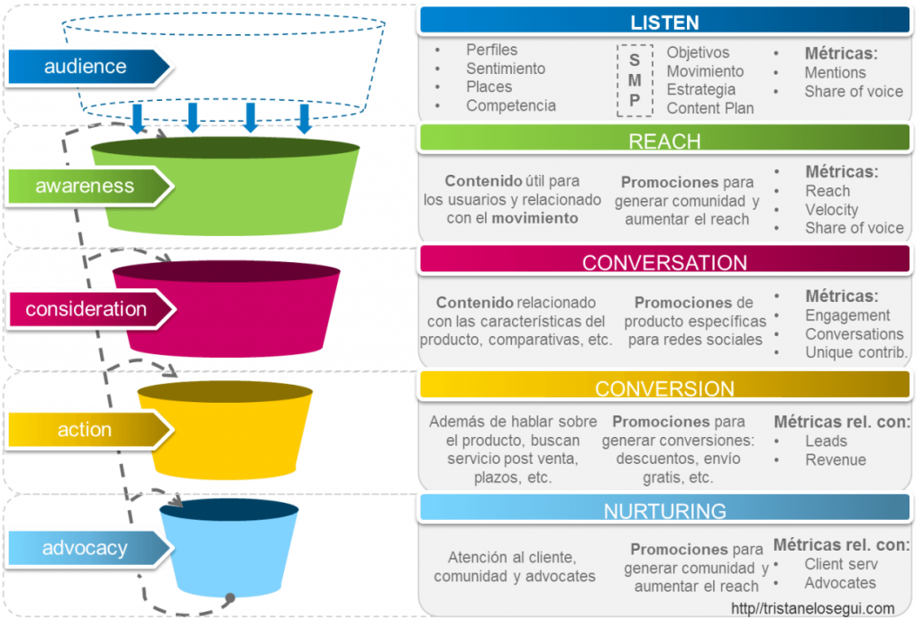 social media funnel / inbound marketing funnel - tristan elosegui