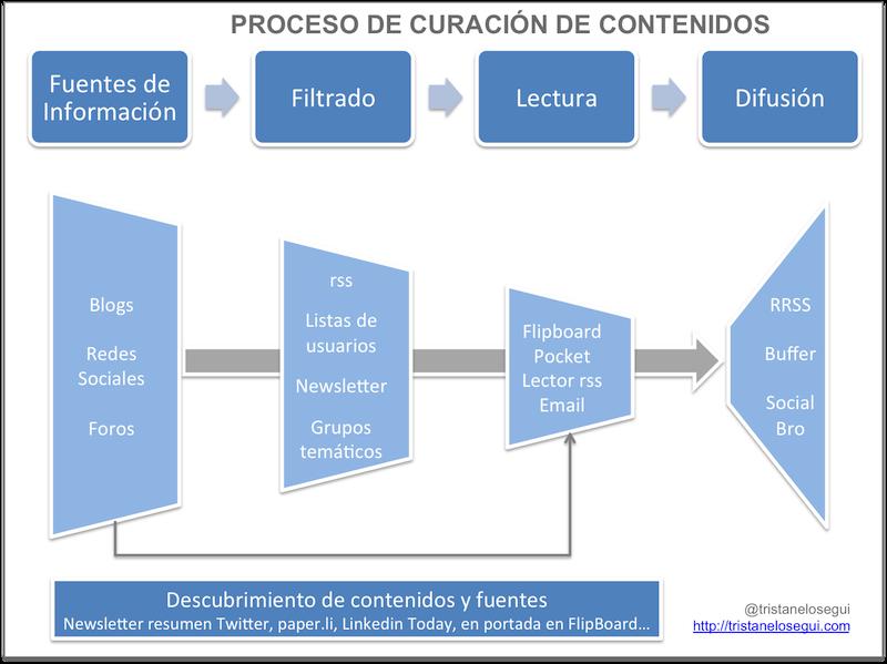 El proceso de curación de contenidos