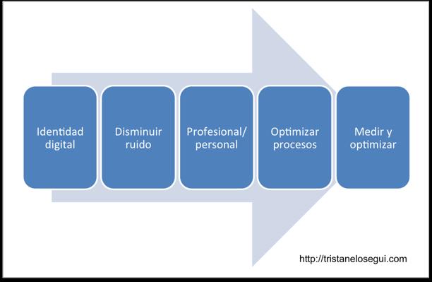 5 pasos para optimizar nuestra estrategia personal en social media - tristanelosegui.com