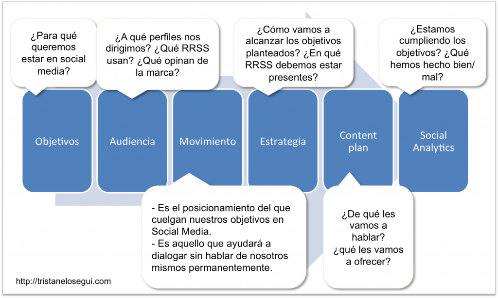 Personal Social Media Plan