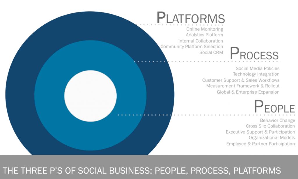 platforms, process and people Social Business - David Armano