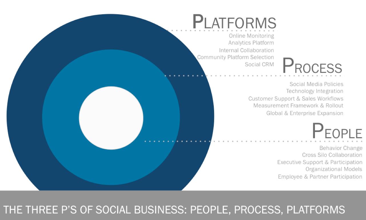 ¿Qué es social business y qué implica para las empresas?