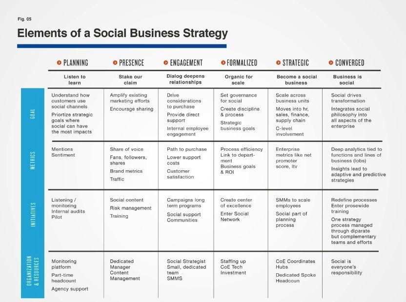 elementos de una estrategia en una empresa social - social business - altimeter group