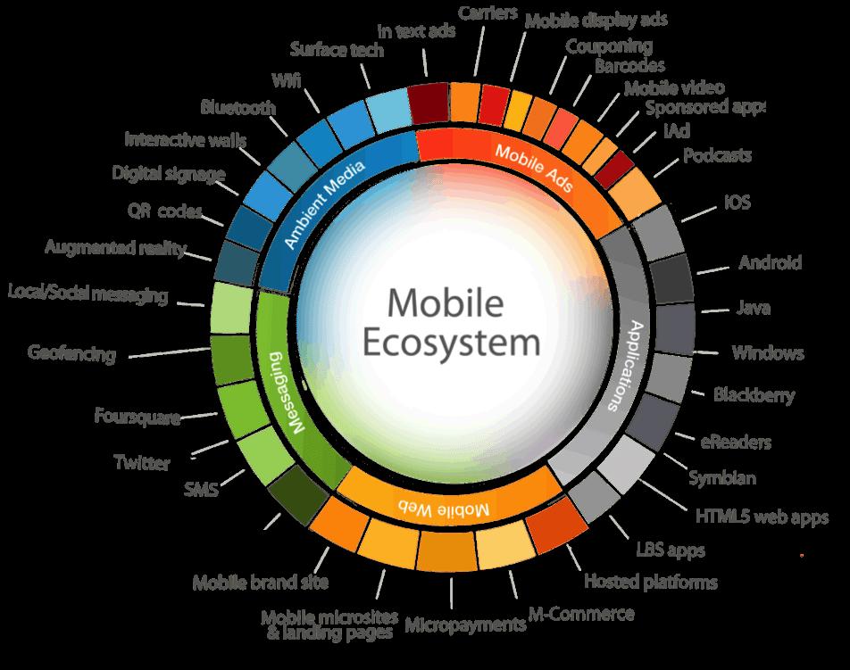 mobile ecosystem icrossing - tristanelosegui.com