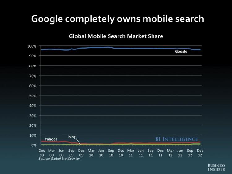 Mobile search como generador de ingresos