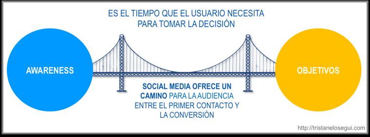 Las redes sociales son el puente entre el awareness y la conversión final - tristan elosegui