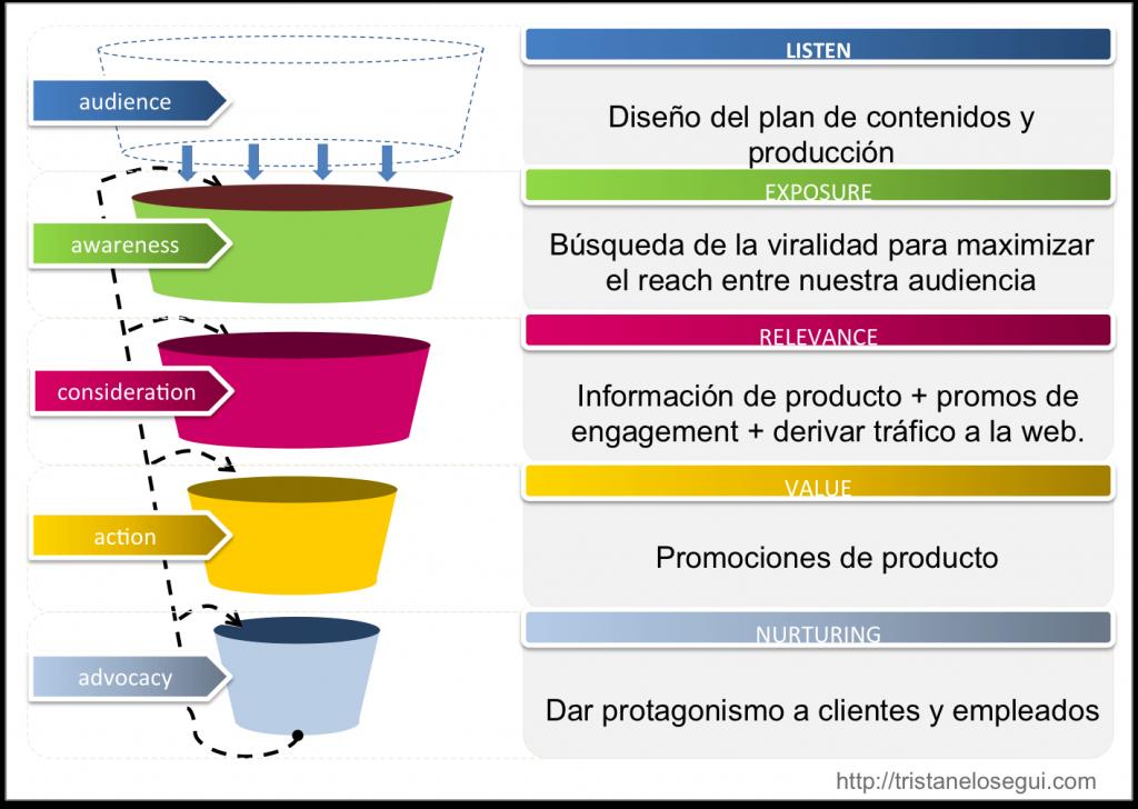 objetivos del contenido multimedia en una estrategia de social media - tristan elosegui imagen video audio sonido