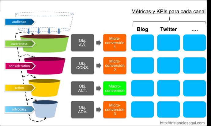 Macro y micro conversiones en social media - tristan elosegui