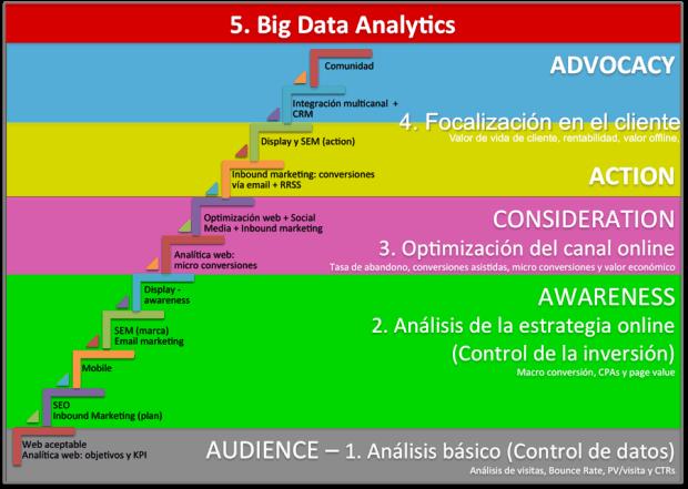Cómo debe evolucionar la analítica digital para optimizar la estrategia online