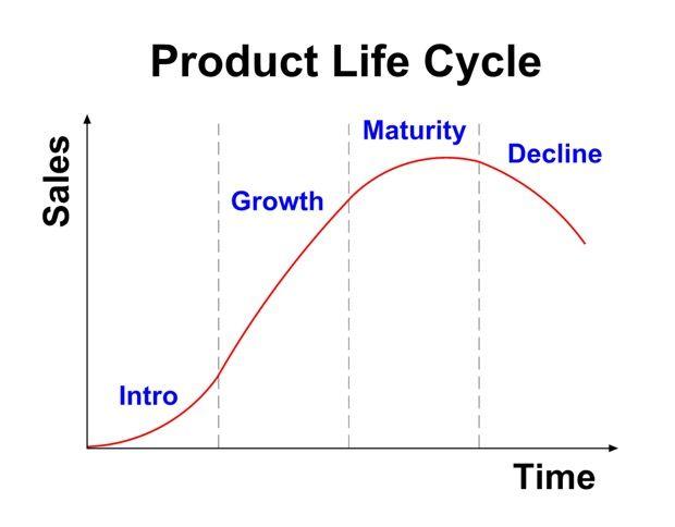 Ciclo de vida de producto - tristan elosegui