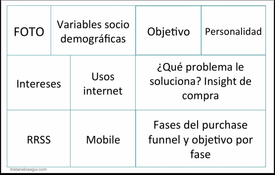 Definición de perfil de audiencia o buyer persona - Tristán Elósegui