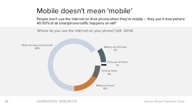 Usamos el móvil tanto en casa como fuera