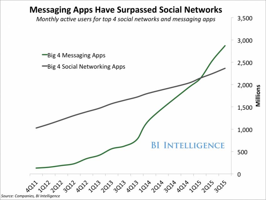 Las aplicaciones de mensajería superan a las redes sociales en usuarios activos (2015)