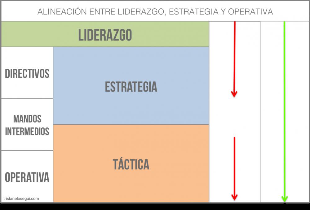 La relación entre liderazgo, estrategia y ejecución
