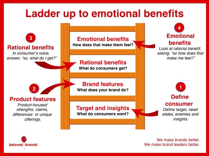 escalera-de-los-beneficios-del-cliente-beloved-brands