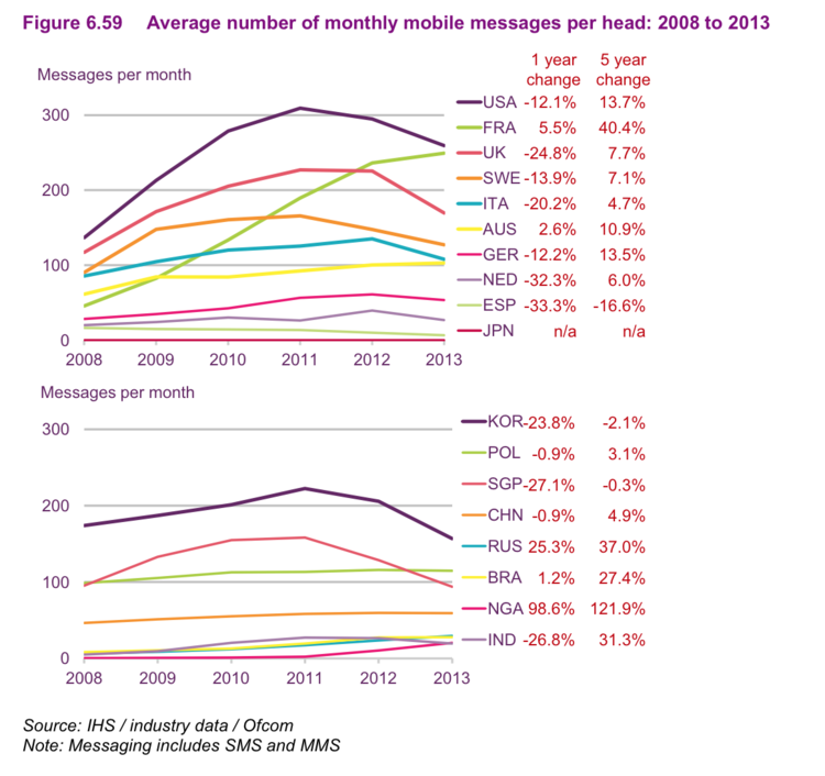 Uso de los SMS entre 2008 y 2013 - Benedict Evans