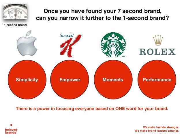 ejemplo-de-idea-principal-posicionamiento-beloved-brands-2